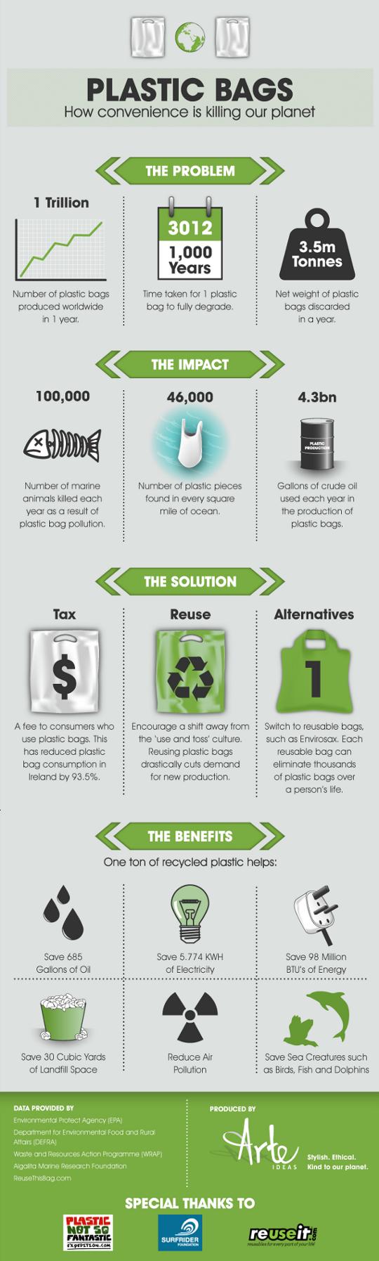 plastic-bags-infographic