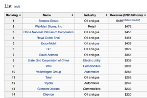 This is part of a list form Wikipedia showing the top revenue making companies, and as you can see most of them are oil related, or would be negatively effected by environmental legislation